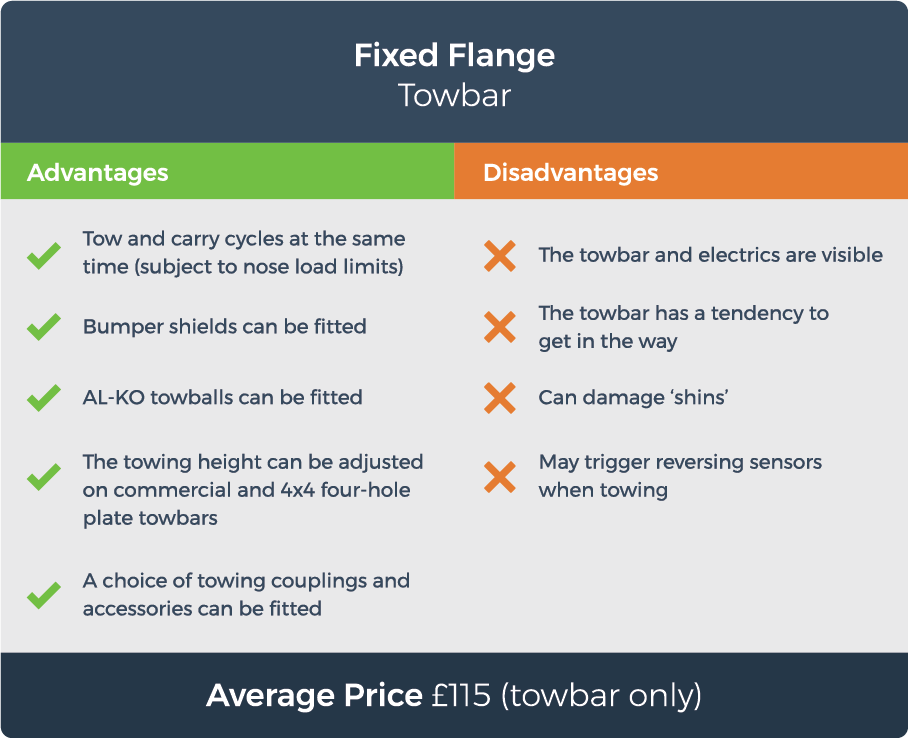 graphic displaying the advantages and disadvantages of a fixed flange towbar