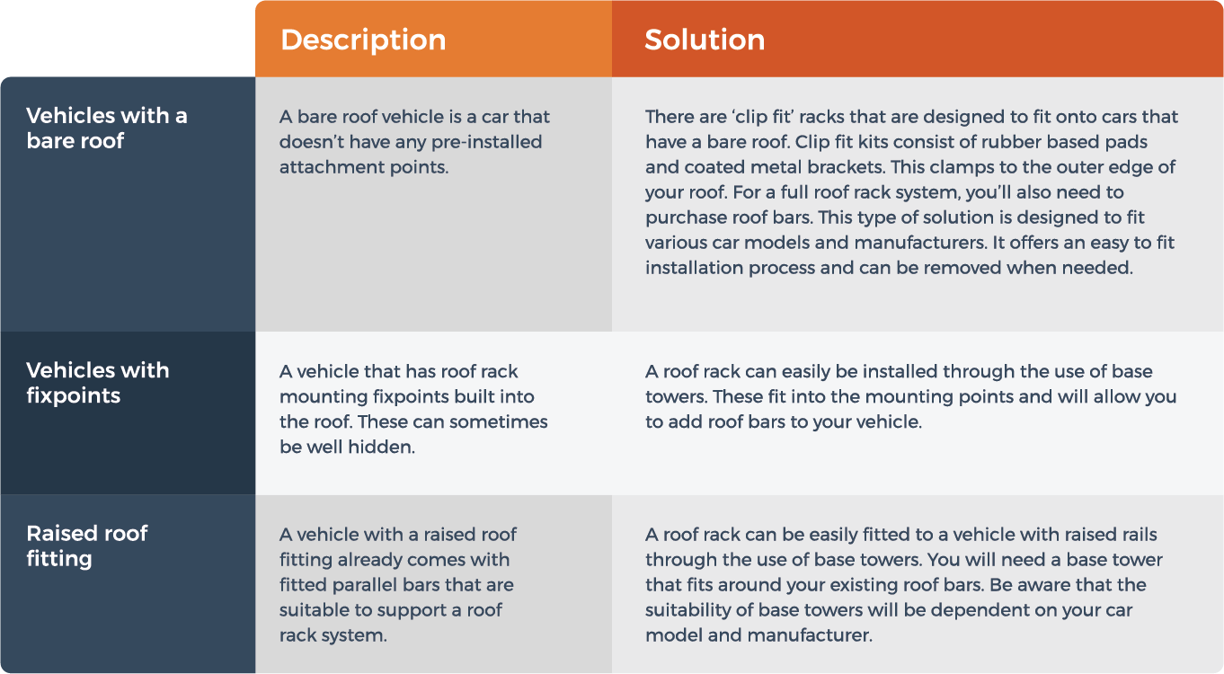 graphic showing you how to fit a roof rack