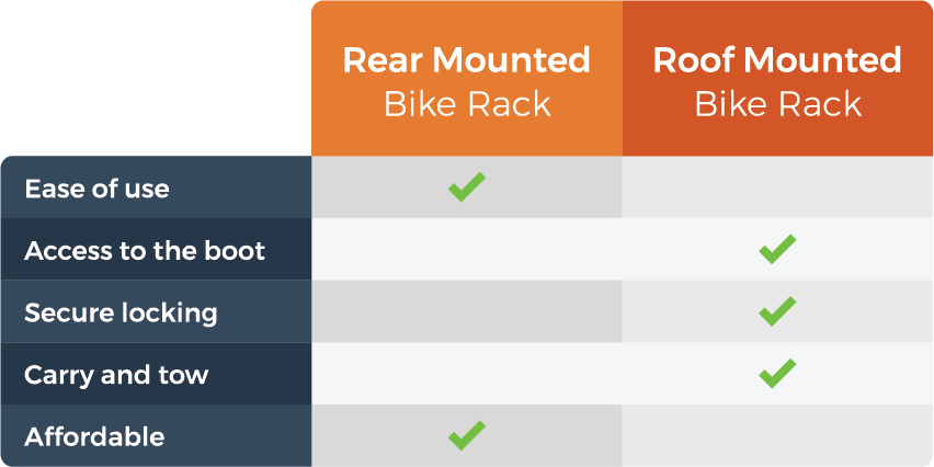 graphic comparing rear and roof mounted bike racks
