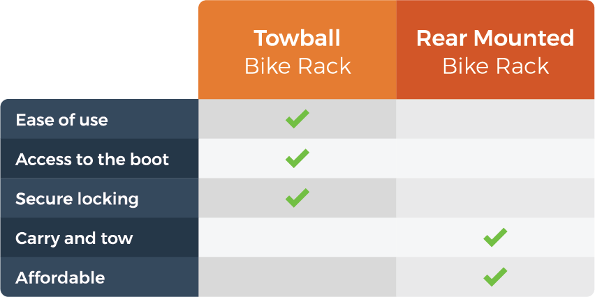 graphic comparing towball and rear mounted bike racks